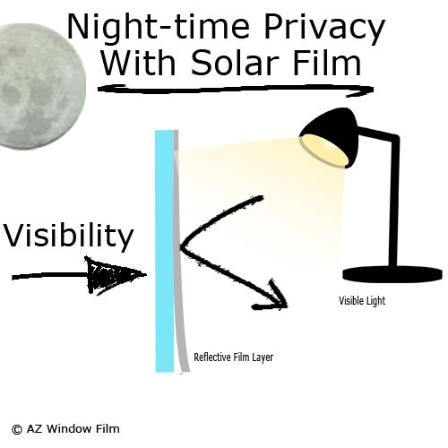 Night-time privacy with solar film