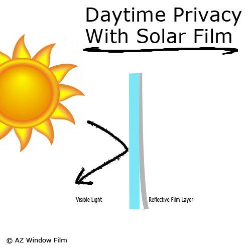 Img- Best Privacy Window Film